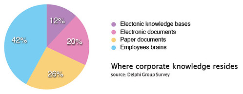 Where corporate knowledge resides