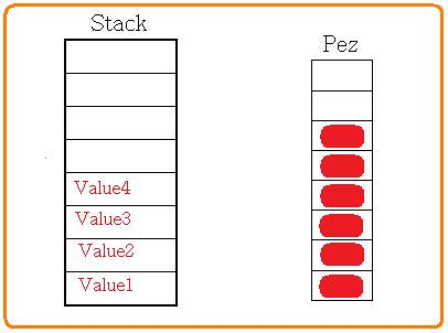 Understanding the Stack Data Structure