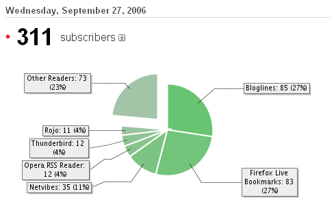 El desglose de lectores por FeedBurner