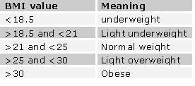 BMI values