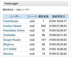 feedlogger