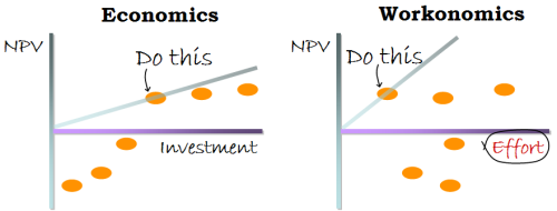 Economics vs Workonomics