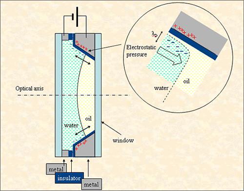 Lente liquida Varioptic