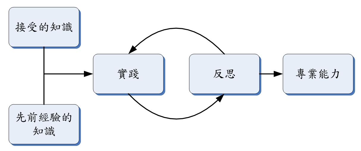 教師反思模式 (Wallace, 1991)