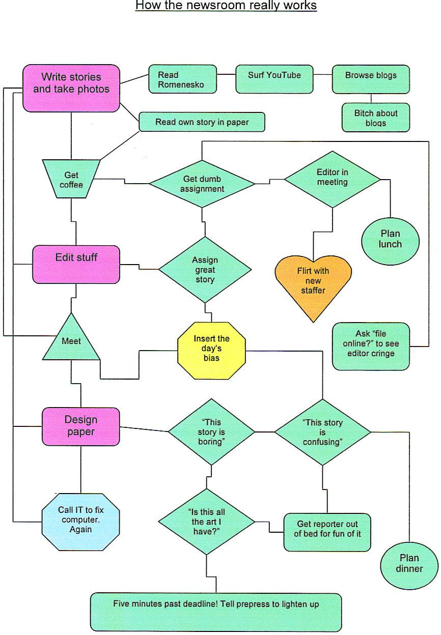 comment fonctionne b.tv