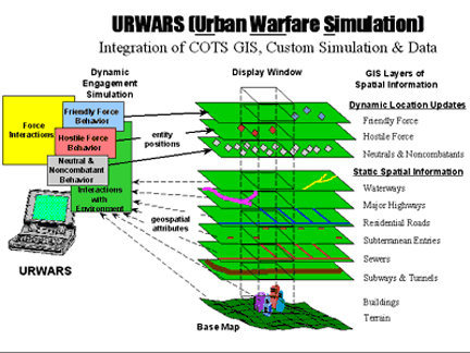 URWARS