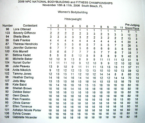 2006 Miami Women's NPC -  Heavyweight Class Score Sheet
