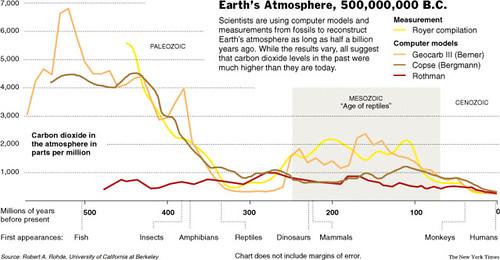 二氧化碳變化圖