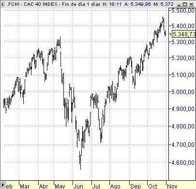 CAC40 indice bolsa Paris