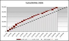 NaNoWriMo: Progress (Winning Ahead of Schedule)