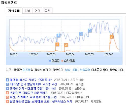 daum_trends(2)