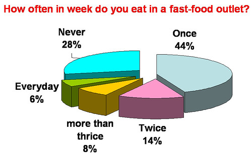 fast food obesity in america articles