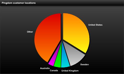 061006 pingdom users country