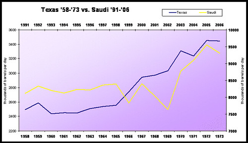 Texas vs Saudi production