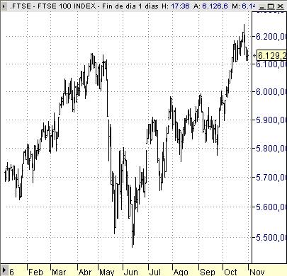 FTSE100 indice bolsa Londres