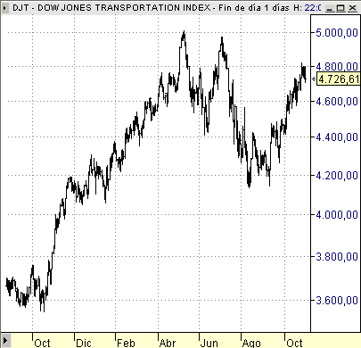 Dow Jones Transportation