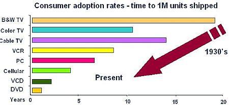 新型產品出貨量達到 100 萬的時間越來越短