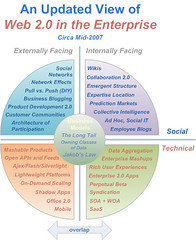 A checkpoint on Web 2.0 in the enterprise circa mid-2007