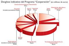 FP7 desglose de programa cooperación
