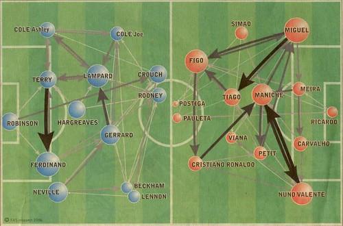 Football field social network