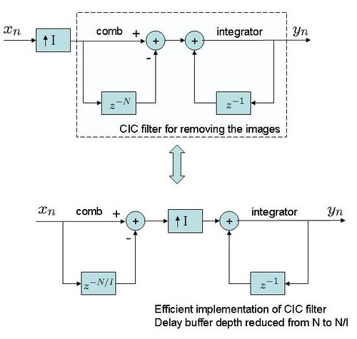 cic filter for interpolation