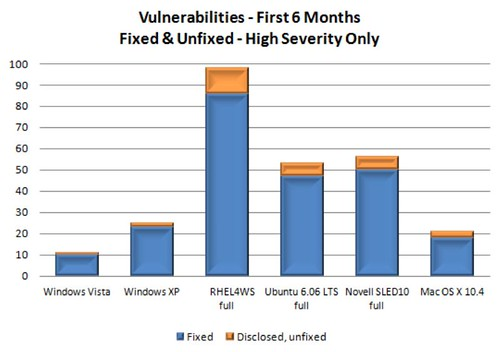 vista vulnerabilities2