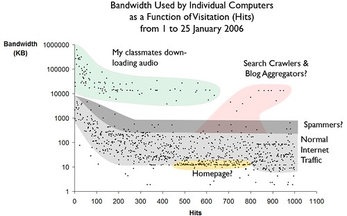 Visitation (hits) Vs Bandwidth