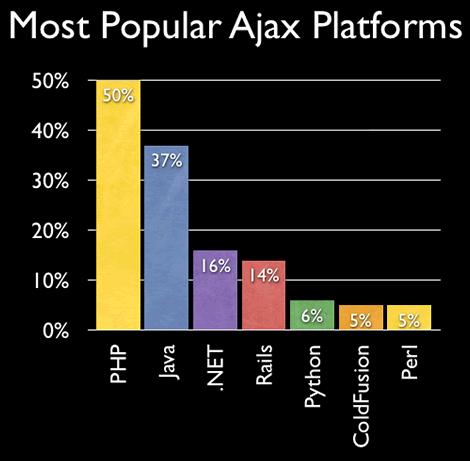 survey06-platforms