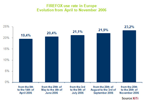Firefox use rate in Europe