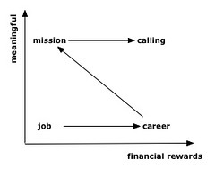 Job, career, mission or calling?
