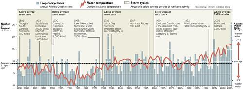 LATimes: hurricanes