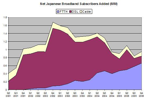Japanese Broadband Subscribers - Delta