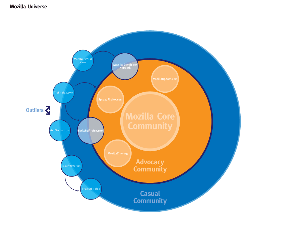 Concentric circle marketing p2p foundation concentric circle marketing ccuart Gallery