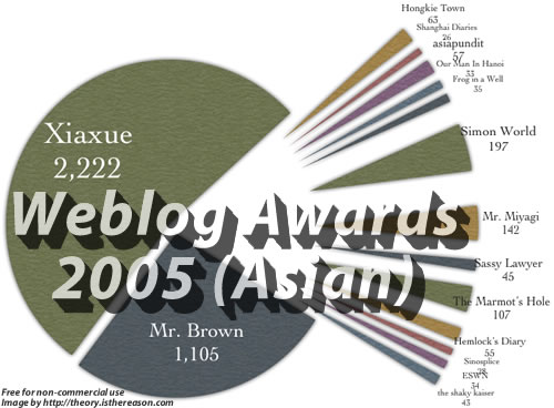 Weblog Awards 2005 (Asian category)