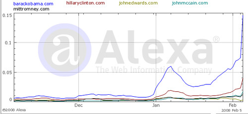 alexa presidential website popularity