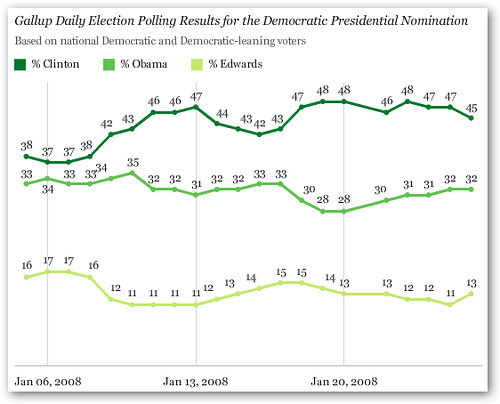 gallup poll democrats