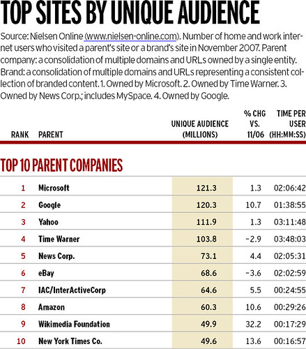 Advertising Age Annual 2008: Top sites by unique audience: Top 10 parent companies / 2007-12-31 / SML Screenshots (by See-ming Lee 李思明 SML)