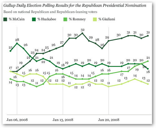 gallup poll republicans