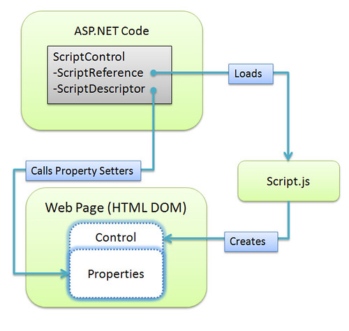 ScriptControl in ASP.NET AJAX