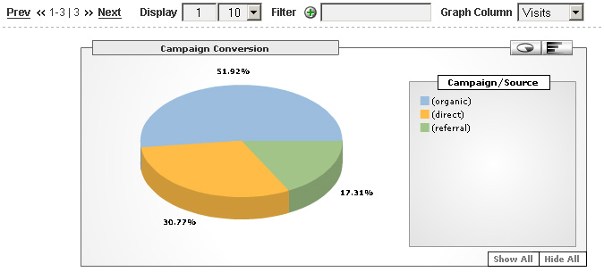 Campaign conversion report