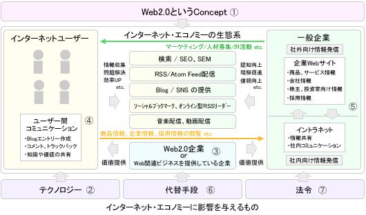 web2.0 economy