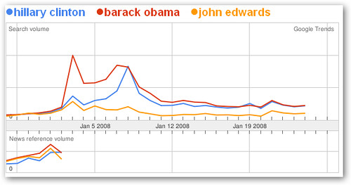 democrats google trends