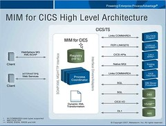 MIM for CICS architecture