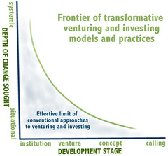 Efficacy of venturing and investing models and practices