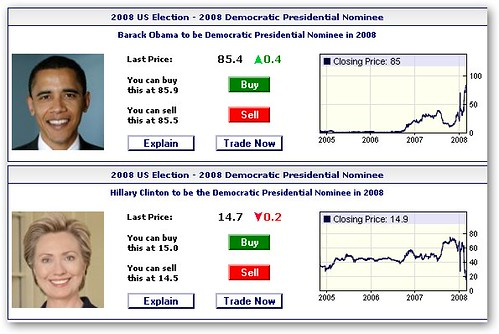 Obama Clinton Prediction Market