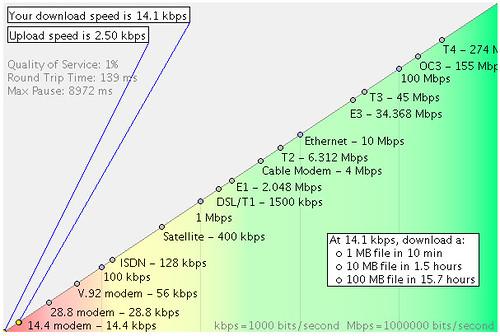 Poor Bandwidth