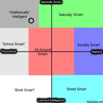Which area of Smart I am in.