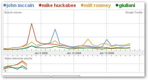 republican google trends