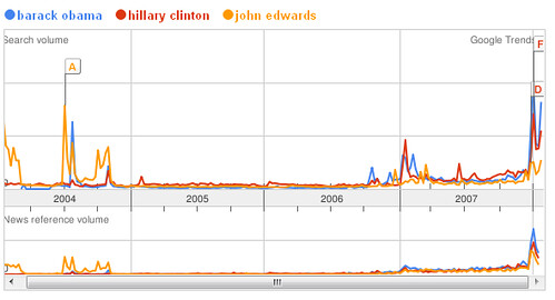 democratic google trends