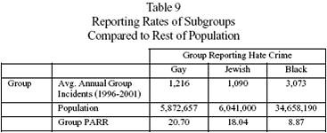 Reporting Rates of Subgroups compared to rest of population 1996-2001